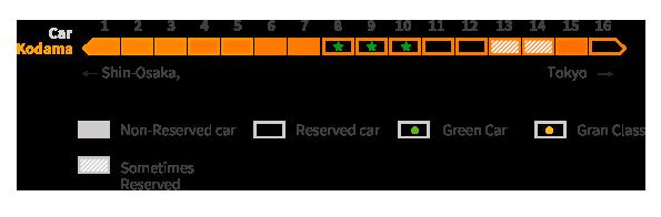 Kodama seat reservation