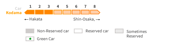 Kodama Seat reservations